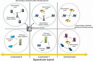 Recent Advances In Cognitive Radios