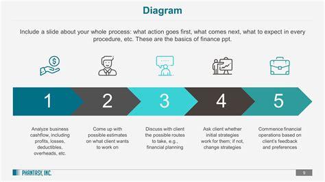 finance powerpoint template financial advisor premium powerpoint template slidestore