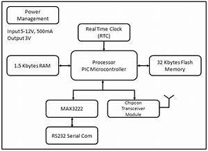 Rfid Reader Functional Block Diagram