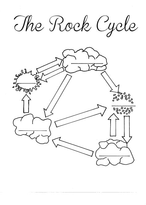 the rock cycle blank worksheet fill in as you talk about