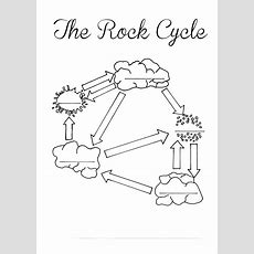 The Rock Cycle Blank Worksheet  Fill In As You Talk About Or Go Through The Rock Cycle Using