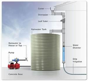 Regenwassernutzungsanlage Selber Bauen : water storage connection with pumps and accessories ~ Michelbontemps.com Haus und Dekorationen