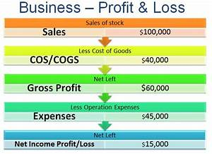 Business Financials 101  U2013 Profit Is Not Cash