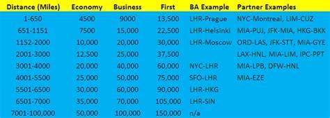 british airways avios devaluation travelsort