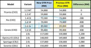 how expensive are ferraris post gst naza kia malaysia cuts prices by up to rm2 088