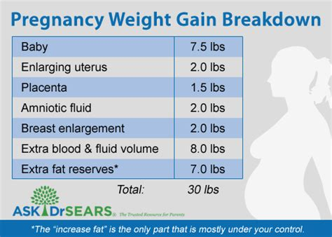 healthy weight gain  pregnancy motherhood
