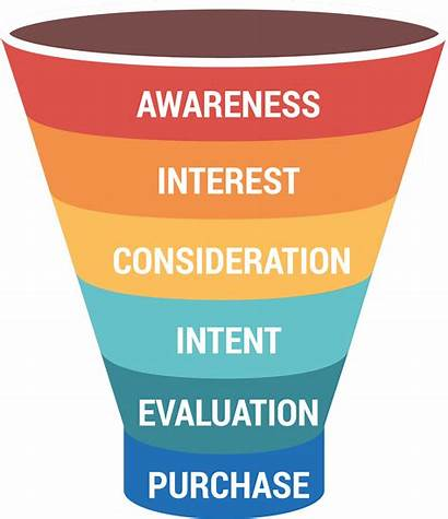 Funnel Marketing Purchase Funnels Ultimate Guide Stages