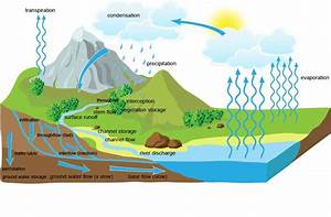 Drainage Basin Divide Water Flow Diagram