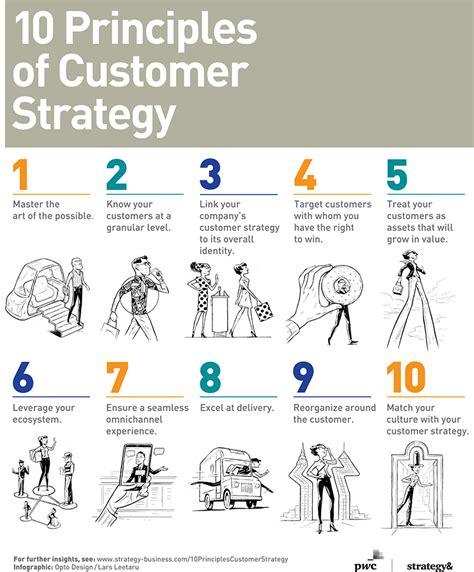 principles   successful customer strategy