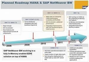 Roadmap of SAP HANA | erpgreece