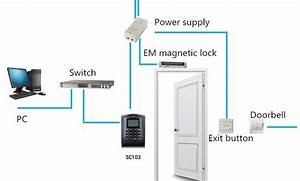 A Guide To Access Control System