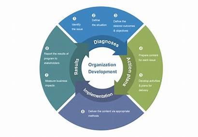Organizational Transparent Organization Learning Define Development Systems