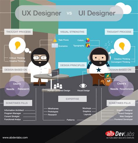 ux ui designer infographic the difference between ux designers and ui