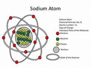 Eric W Atom And Molecule