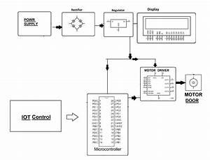 Iot Electronic Door Opener