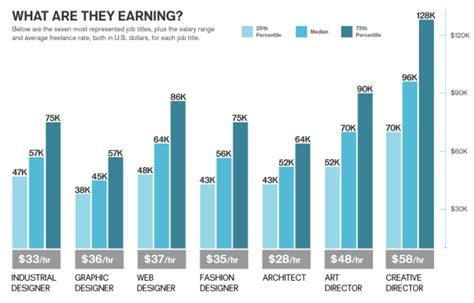 interior decorator salary per year 2013 creative employment snapshot by coroflot co pilot at