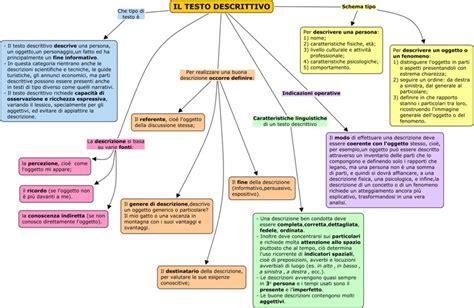 Articolo Di Giornale Sull Illuminismo by Mappe Concettuali Il Forum Di Maestra Sabry