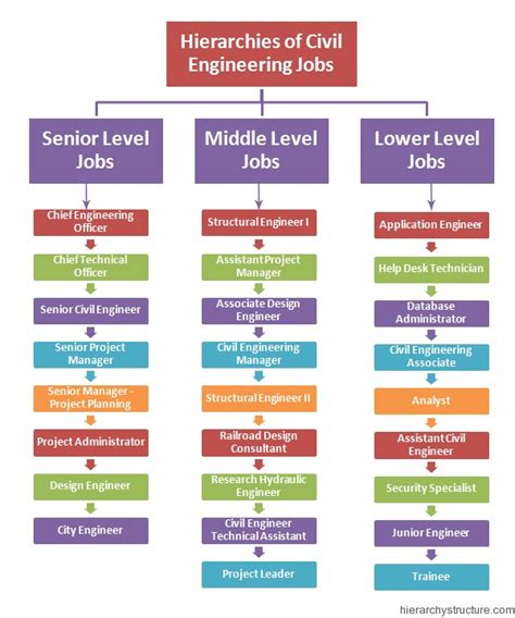 Hierarchies Of Civil Engineering Jobs Hierarchystructure