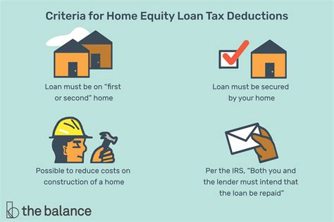 mortgage interest tax deduction works