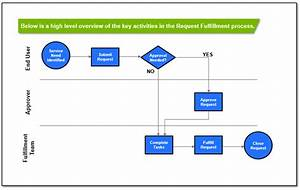 ut self service With service request management process document