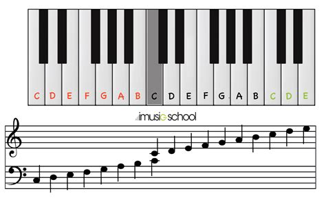 Online Piano Your Free Interactive Keyboard Imusic School
