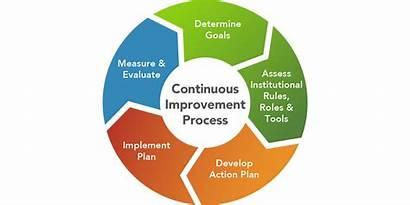 Change Process Plan Action Develop Institutional Management