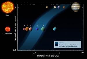II- L'habitabilité des planètes