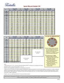 Spiral Wound Gasket Torque Chart