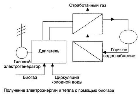 Биогаза . пример расчета
