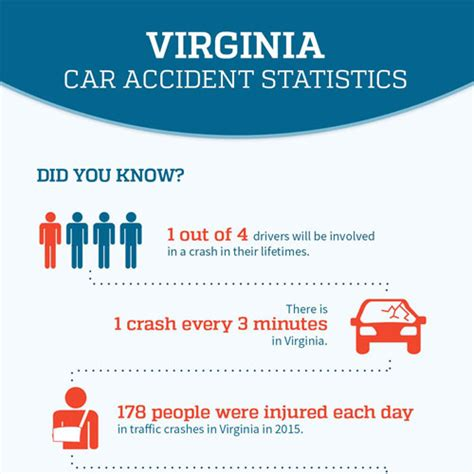 infographic virginia car accident statistics