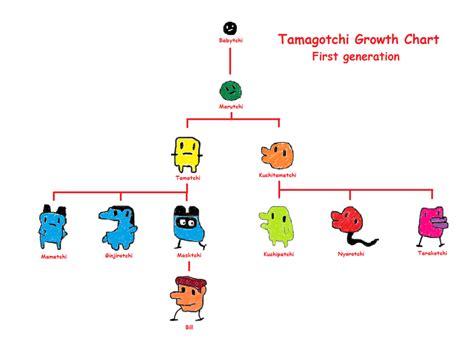 Growth Chart Tamagotchi P1 Mungfali