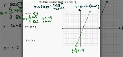 how to graph a linear equation using slope intercept form 171 math wonderhowto