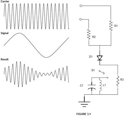 Mixing Amplitude Modulation Principle Techno Central