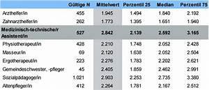 Fliesenleger Gehalt Pro Stunde : gehalt der medizinischen assistentin pro stunde happy image ~ Frokenaadalensverden.com Haus und Dekorationen