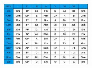 Scale Tone Chords Of Minor Keys