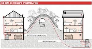 Diamètre Tuyau évacuation Eaux Usées : maison bulle vacuation des eaux us es ~ Dailycaller-alerts.com Idées de Décoration
