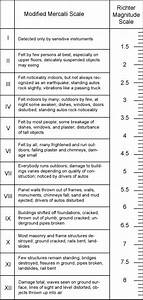 earthquake richter scale | Say what!? | Geology, Natural ...