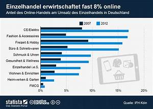 Online Handel Aufbauen : e commerce infografik anteil des online handels am umsatz des einzelhandels in deutschland ~ Watch28wear.com Haus und Dekorationen