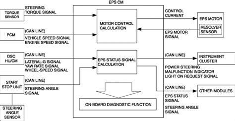 Mazda Service Repair Manual Electric Power