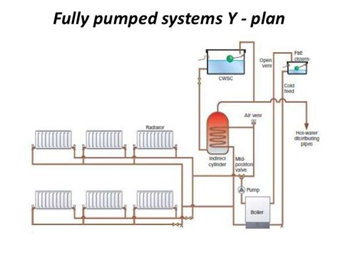 fully pumped systems in this system the hot water and