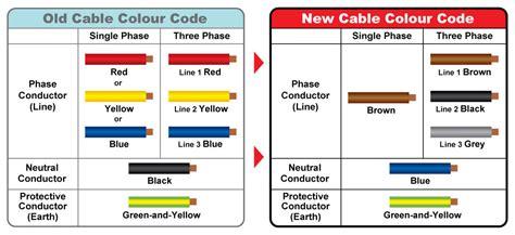 warna standar kabel listrik ketentuan intro ide gumilang