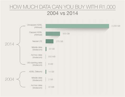 How Much Data You Get For R1000