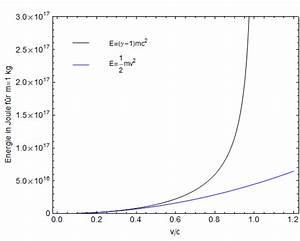 Kinetische Energie Berechnen : kinetische energie nach newton als nichtrelativistische n herung virtual maxim ~ Themetempest.com Abrechnung