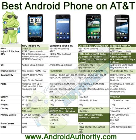 best android phone on the market best at t android 4g phones 2011