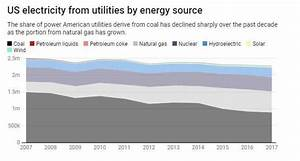 What makes natural gas bottlenecks happen during extreme ...