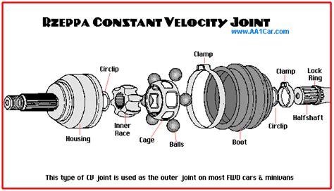 Rebuild Constant Velocity Joints