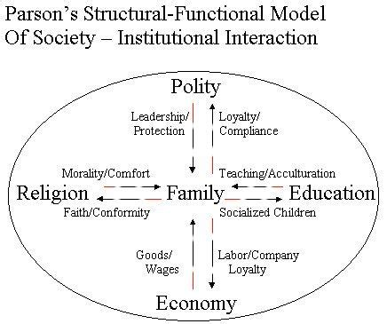 Theory Of Functionals And 17 Best Images About Functionalism Structural