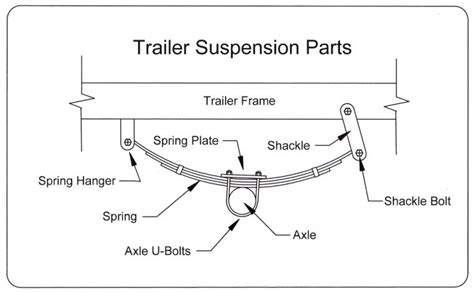 Boat Trailer Single Axle Alignment by Capt Pauley S Boat Shop Upgrading A Boat Trailer Boat