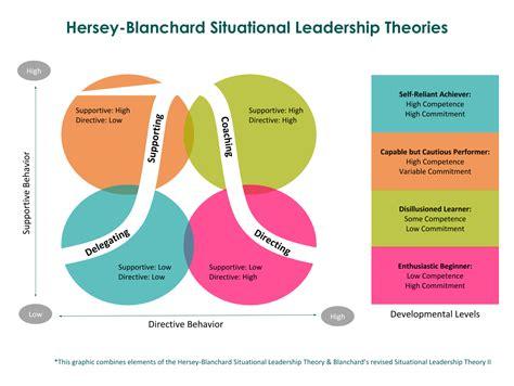oregon business situational leadership