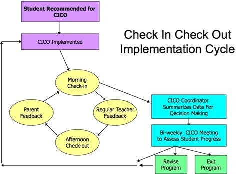 check in check out the importance of a pbis check in check out system team you